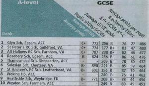 GCSE results - Surrey